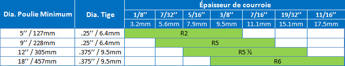 flexco-scalloped-edge-specs